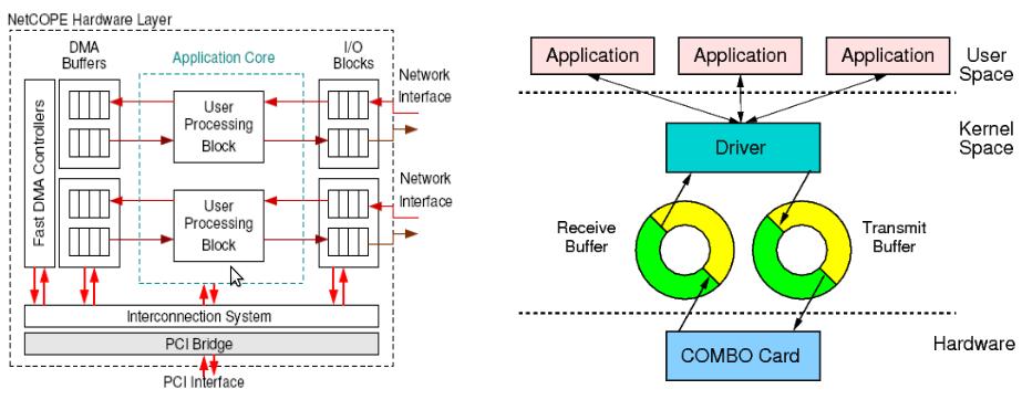 NetCOPE Architecture